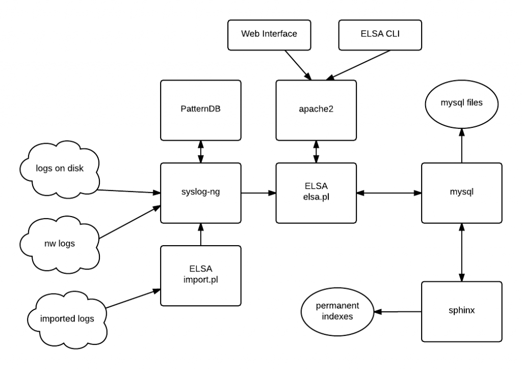 syslog ng template example - how elsa works victor truica 39 s techcave