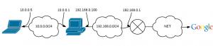 nw-diagram-lan-gw
