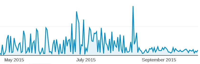 google analytics drop