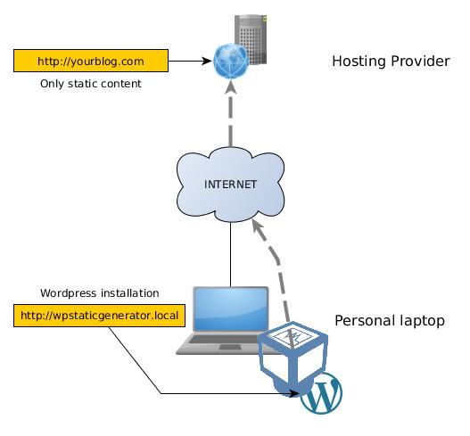 wpStaticGenerator-concept