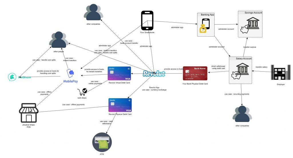 diagram showing connections between Revolut and other financial processing items